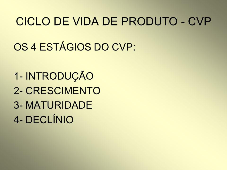 CICLO DE VIDA DE PRODUTO - CVP OS 4 ESTÁGIOS DO CVP: 1- INTRODUÇÃO 2- CRESCIMENTO 3- MATURIDADE 4- DECLÍNIO