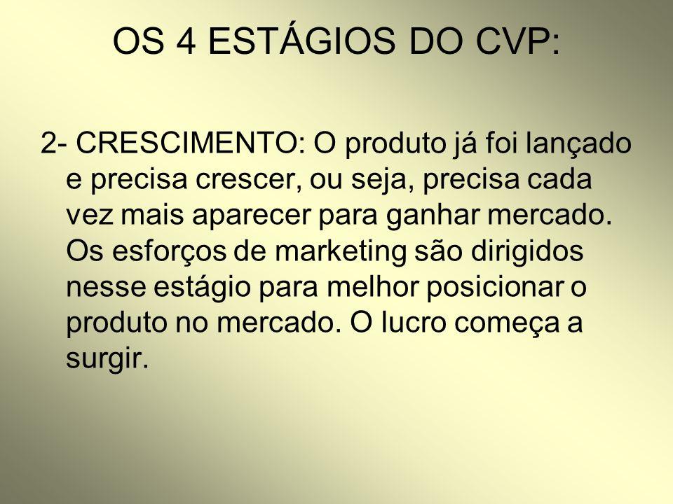 OS 4 ESTÁGIOS DO CVP: 2- CRESCIMENTO: O produto já foi lançado e precisa crescer, ou seja, precisa cada vez mais aparecer para ganhar mercado. Os esfo