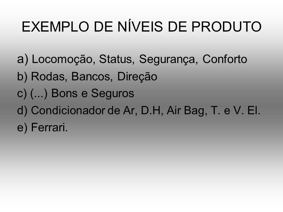 EXEMPLO DE NÍVEIS DE PRODUTO a) Locomoção, Status, Segurança, Conforto b) Rodas, Bancos, Direção c) (...) Bons e Seguros d) Condicionador de Ar, D.H,