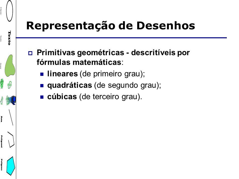 Representação de Desenhos Primitivas geométricas - descritíveis por fórmulas matemáticas: lineares (de primeiro grau); quadráticas (de segundo grau);