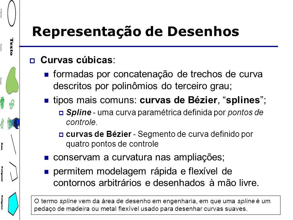 Representação de Desenhos Curvas cúbicas: formadas por concatenação de trechos de curva descritos por polinômios do terceiro grau; tipos mais comuns: