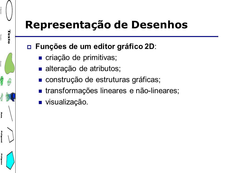 Representação de Desenhos Funções de um editor gráfico 2D: criação de primitivas; alteração de atributos; construção de estruturas gráficas; transform