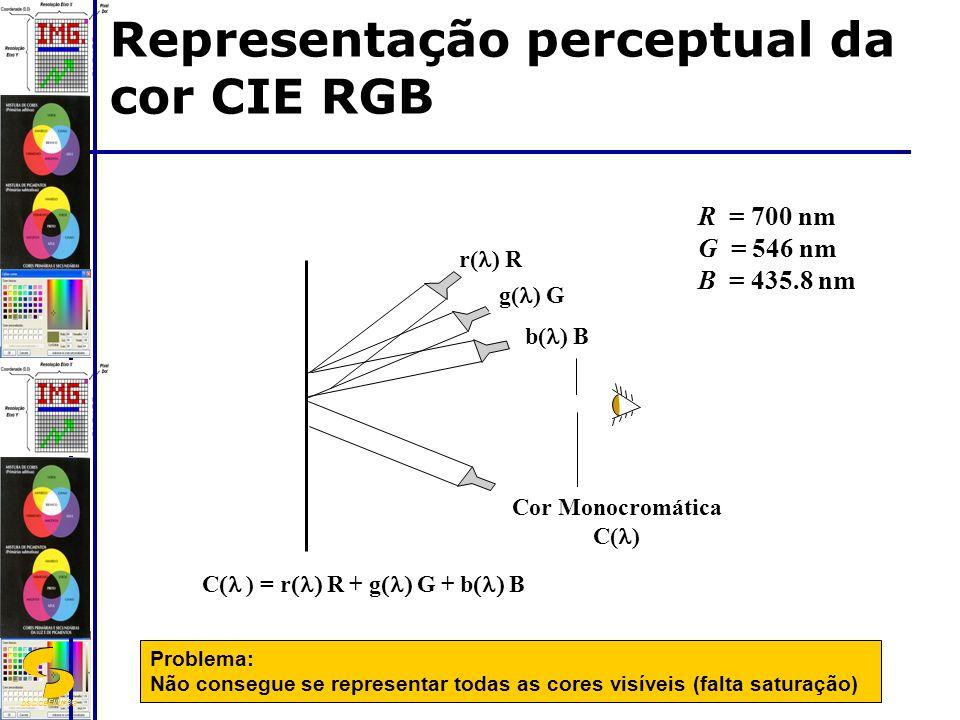 DSC/CEEI/UFCG Representação perceptual da cor CIE RGB r( ) R g( ) G b( ) B Cor Monocromática C( ) Problema: Não consegue se representar todas as cores visíveis (falta saturação) R = 700 nm G = 546 nm B = 435.8 nm C ) = r R + g G + b B