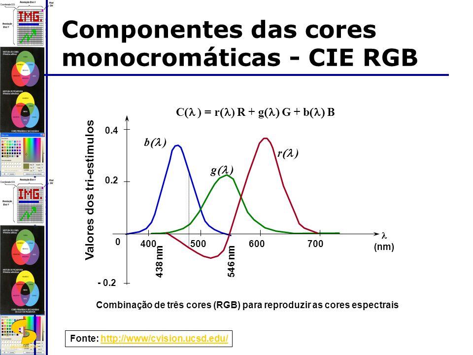 DSC/CEEI/UFCG - 0.2 0 0.2 0.4 400500600700 438 nm 546 nm (nm) Valores dos tri-estimulos Combinação de três cores (RGB) para reproduzir as cores espectrais r ) g ) b ) C ) = r ) R + g G + b B Componentes das cores monocromáticas - CIE RGB Fonte: http://www/cvision.ucsd.edu/http://www/cvision.ucsd.edu/