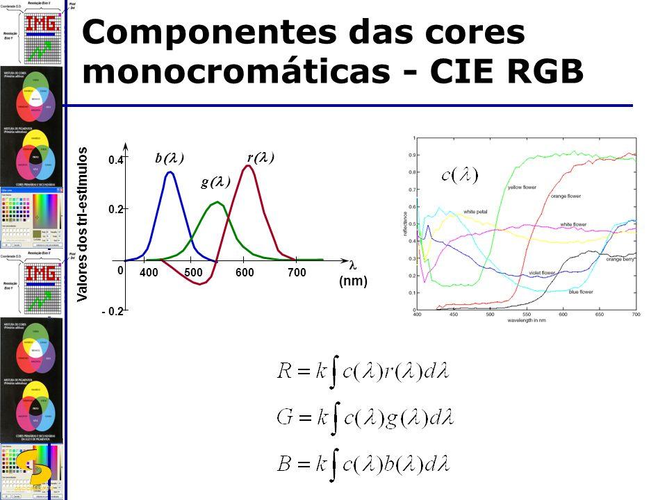 DSC/CEEI/UFCG - 0.2 0 0.2 0.4 400500600700 (nm) Valores dos tri-estimulos r ) g ) b ) Componentes das cores monocromáticas - CIE RGB