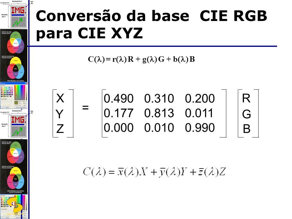 DSC/CEEI/UFCG C = r R + g G + b B Conversão da base CIE RGB para CIE XYZ 0.490 0.310 0.200 0.177 0.813 0.011 0.000 0.010 0.990 R G B X Y Z =