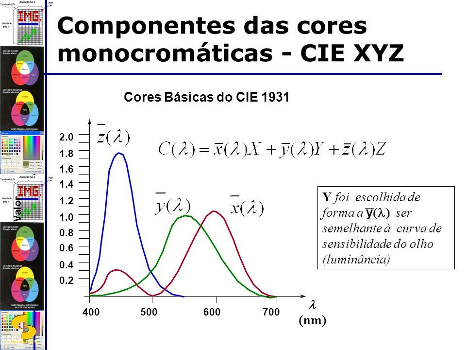 DSC/CEEI/UFCG 0.2 0.4 0.6 0.8 1.0 1.2 1.4 1.6 1.8 2.0 Valor nm 400500600700 Cores Básicas do CIE 1931 Componentes das cores monocromáticas - CIE XYZ Y foi escolhida de forma a y ser semelhante à curva de sensibilidade do olho (luminância)
