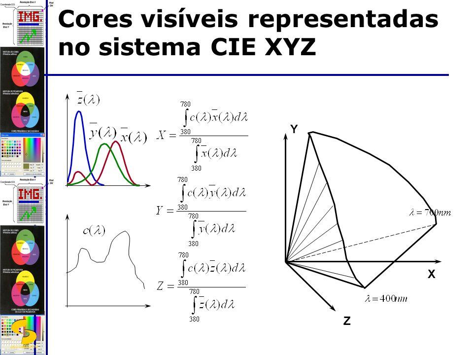 DSC/CEEI/UFCG Cores visíveis representadas no sistema CIE XYZ X Y Z