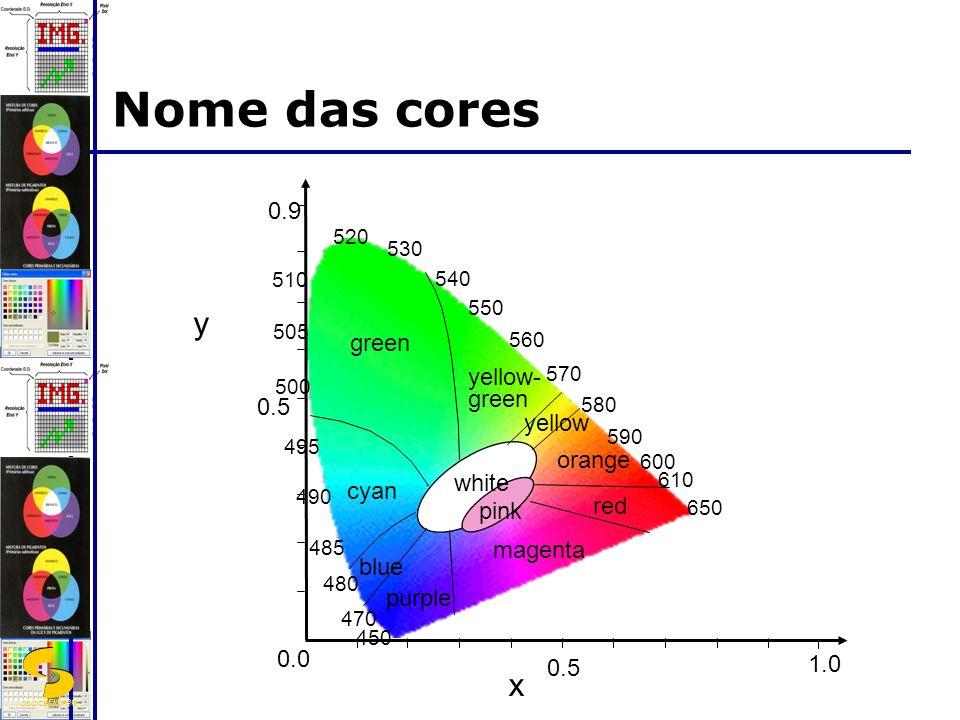 DSC/CEEI/UFCG Nome das cores x 650 610 590 550 570 600 580 560 540 505 500 510 520 530 490 495 485 480 470 450 1.0 0.5 0.0 0.5 0.9 green yellow- green yellow orange red magenta purple blue cyan white pink y
