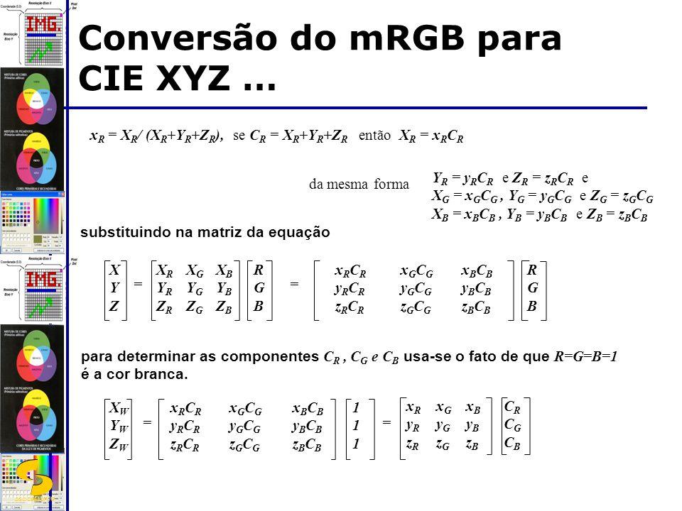 DSC/CEEI/UFCG Conversão do mRGB para CIE XYZ … x R = X R / (X R +Y R +Z R ), se C R = X R +Y R +Z R então X R = x R C R substituindo na matriz da equação XYZXYZ xRCRyRCRzRCRxRCRyRCRzRCR RGBRGB = XRYRZRXRYRZR XGYGZGXGYGZG XBYBZBXBYBZB RGBRGB = xGCGyGCGzGCGxGCGyGCGzGCG xBCByBCBzBCBxBCByBCBzBCB para determinar as componentes C R, C G e C B usa-se o fato de que R=G=B=1 é a cor branca.