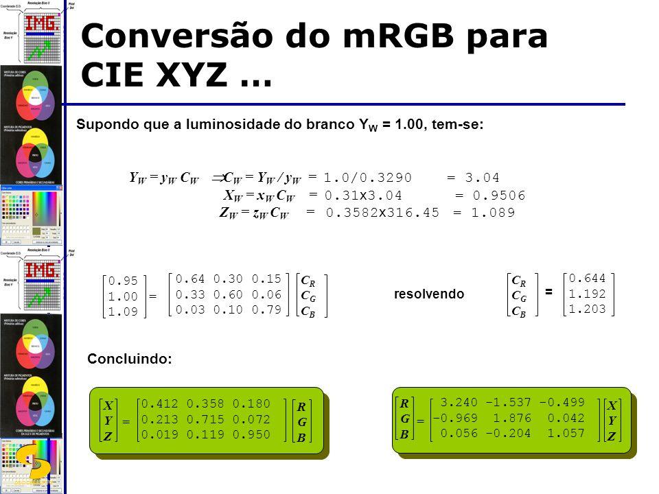 DSC/CEEI/UFCG Conversão do mRGB para CIE XYZ … Supondo que a luminosidade do branco Y W = 1.00, tem-se: 0.95 1.00 1.09 = CRCGCBCRCGCB 0.64 0.30 0.15 0.33 0.60 0.06 0.03 0.10 0.79 CRCGCBCRCGCB resolvendo = 0.644 1.192 1.203 = 0.412 0.358 0.180 0.213 0.715 0.072 0.019 0.119 0.950 XYZXYZ RGBRGB 3.240 -1.537 -0.499 -0.969 1.876 0.042 0.056 -0.204 1.057 RGBRGB = XYZXYZ Concluindo: Y W = y W C W C W = Y W / y W = 1.0/0.3290 = 3.04 X W = x W C W = 0.31 x 3.04 = 0.9506 Z W = z W C W = 0.3582 x 316.45 = 1.089