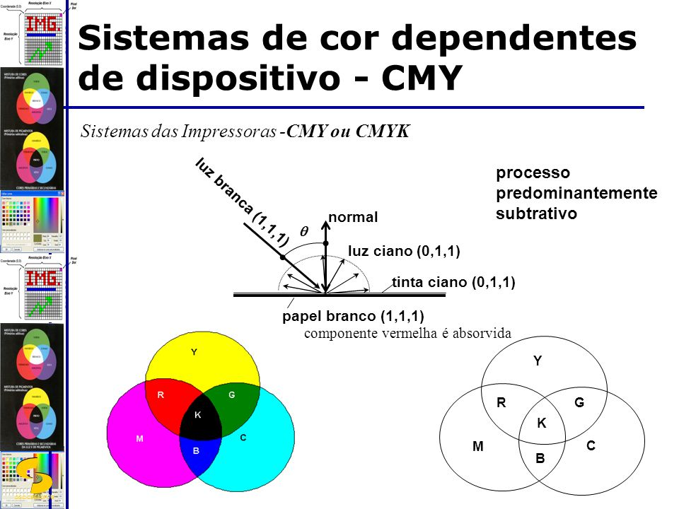 DSC/CEEI/UFCG Sistemas de cor dependentes de dispositivo - CMY Sistemas das Impressoras -CMY ou CMYK processo predominantemente subtrativo C Y M RG B K luz branca (1,1,1) tinta ciano (0,1,1) luz ciano (0,1,1) componente vermelha é absorvida papel branco (1,1,1) normal