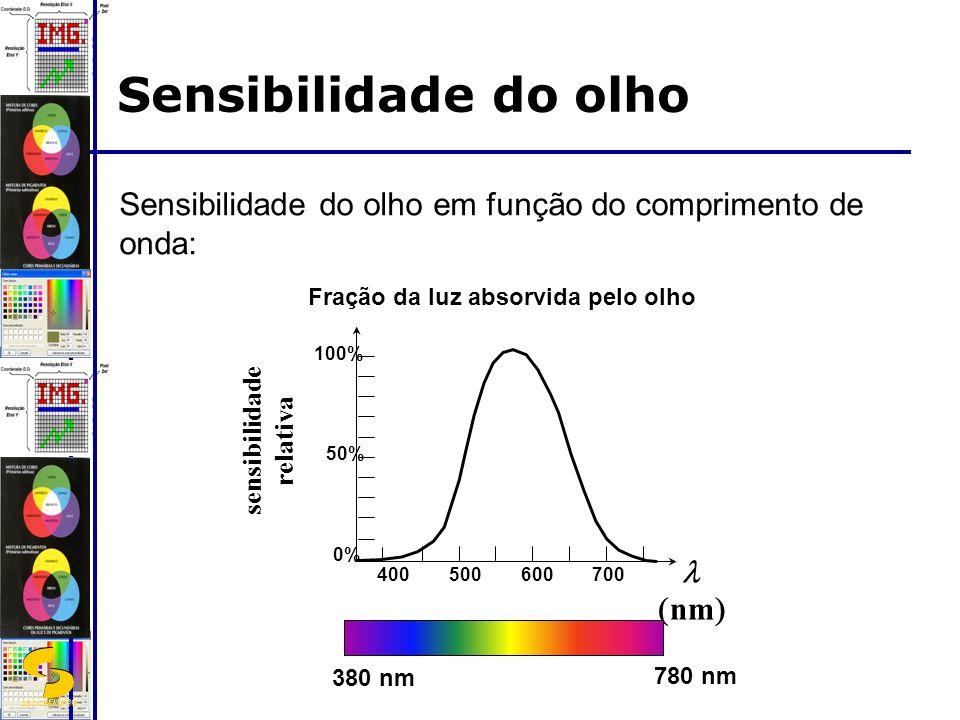 DSC/CEEI/UFCG Sensibilidade do olho 0% 50% 100% sensibilidade relativa nm 400500600700 Fração da luz absorvida pelo olho 380 nm 780 nm Sensibilidade do olho em função do comprimento de onda: