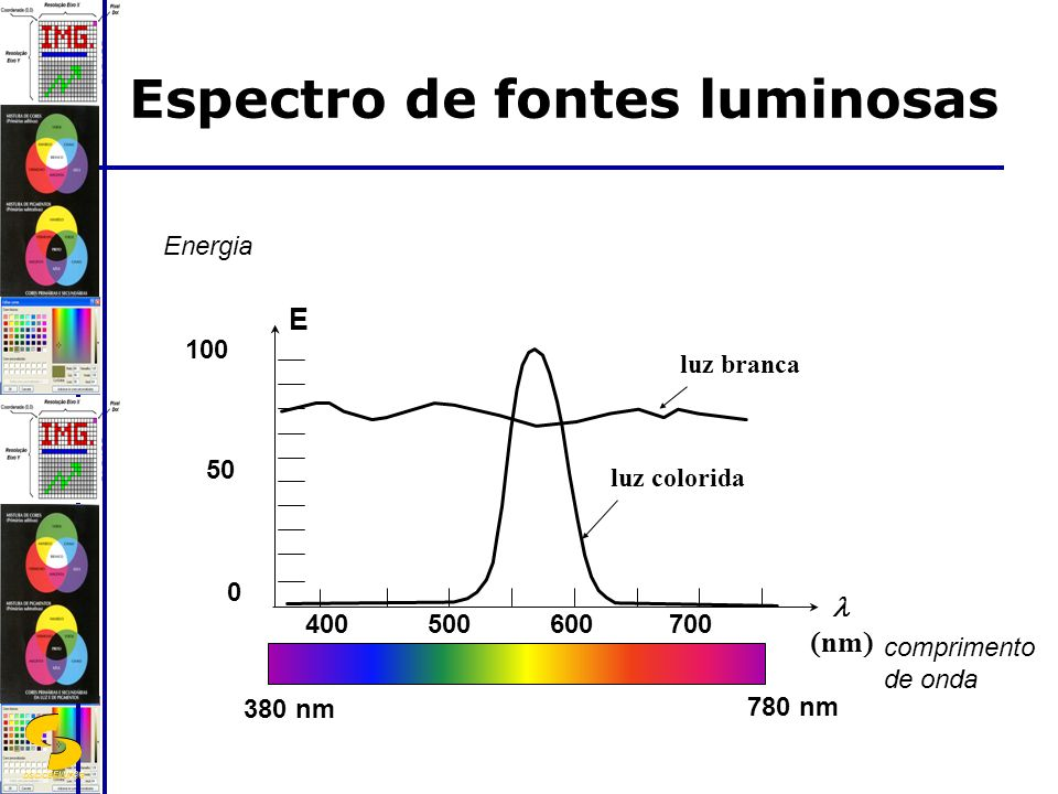 DSC/CEEI/UFCG Espectro de fontes luminosas Energia 100 0 50 nm E luz branca luz colorida 400500600700 comprimento de onda 380 nm 780 nm