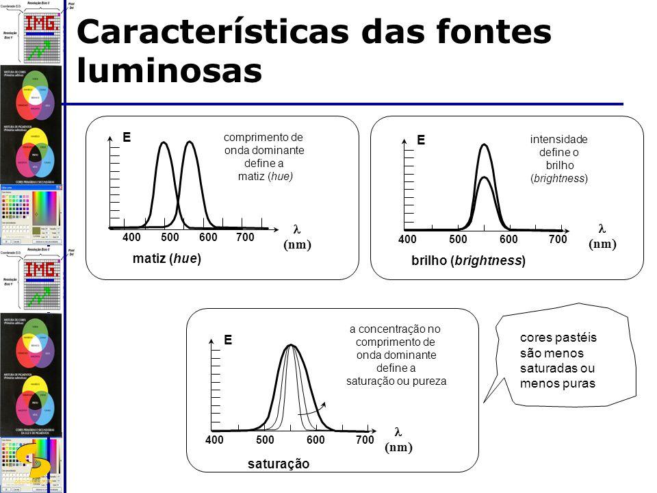 DSC/CEEI/UFCG Características das fontes luminosas 400500600700 nm E brilho (brightness) intensidade define o brilho (brightness) 400500600700 nm E saturação a concentração no comprimento de onda dominante define a saturação ou pureza cores pastéis são menos saturadas ou menos puras nm E matiz (hue) comprimento de onda dominante define a matiz (hue) 400500600700