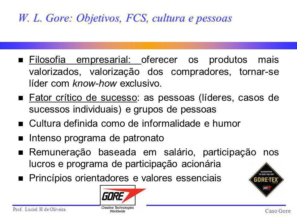 Prof. Luciel H de Oliveira Caso Gore W. L. Gore: Objetivos, FCS, cultura e pessoas n Filosofia empresarial: oferecer os produtos mais valorizados, val