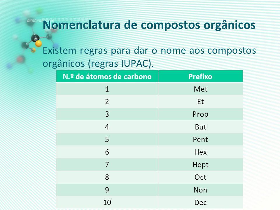 Nomenclatura de compostos orgânicos Existem regras para dar o nome aos compostos orgânicos (regras IUPAC). N.º de átomos de carbonoPrefixo 1Met 2Et 3P