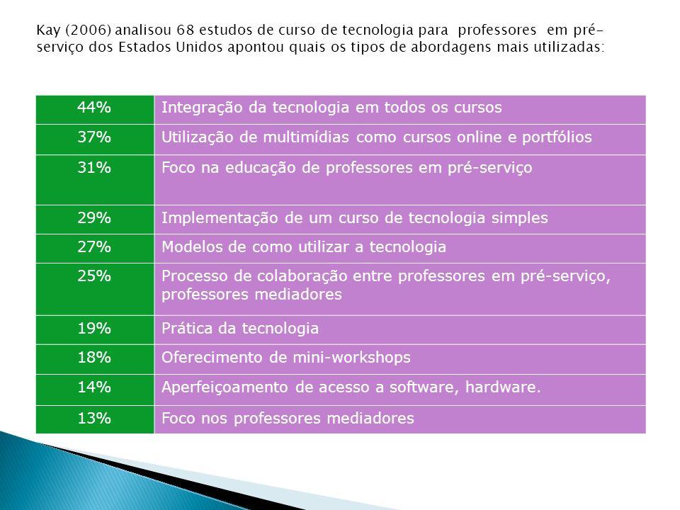 44%Integração da tecnologia em todos os cursos 37%Utilização de multimídias como cursos online e portfólios 31%Foco na educação de professores em pré-