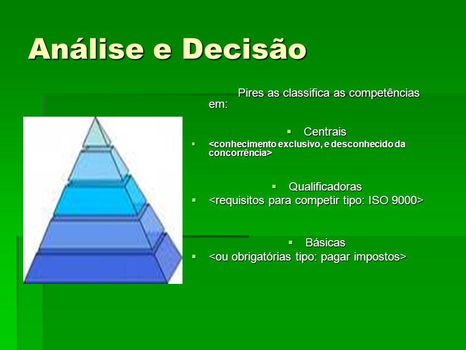 Pires as classifica as competências em: Centrais Centrais Qualificadoras Qualificadoras Básicas Básicas Análise e Decisão