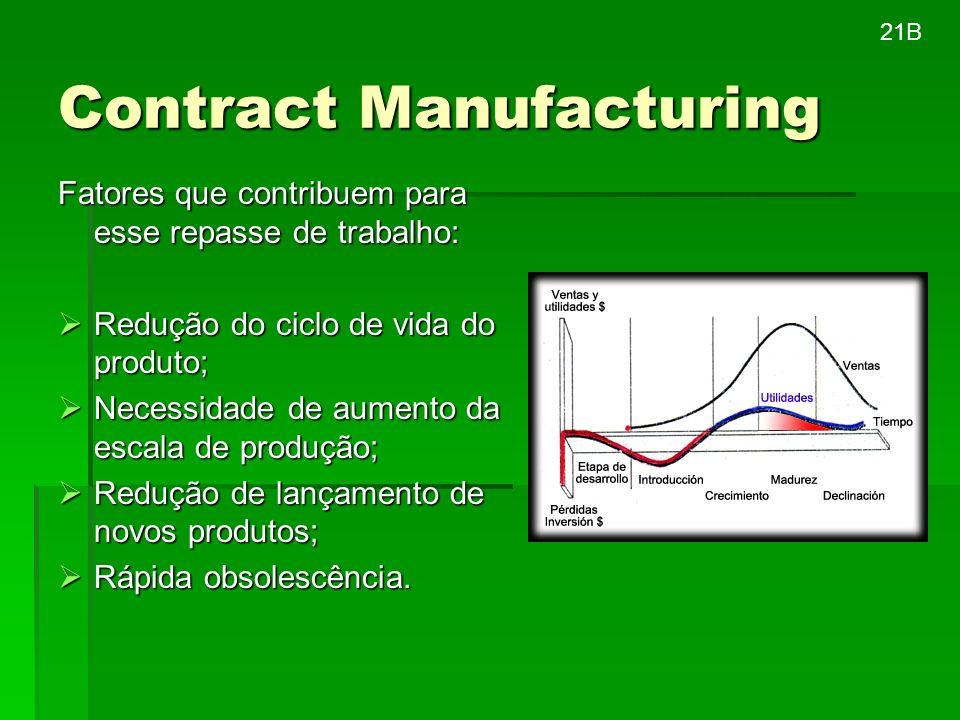 Contract Manufacturing Fatores que contribuem para esse repasse de trabalho: Redução do ciclo de vida do produto; Redução do ciclo de vida do produto;