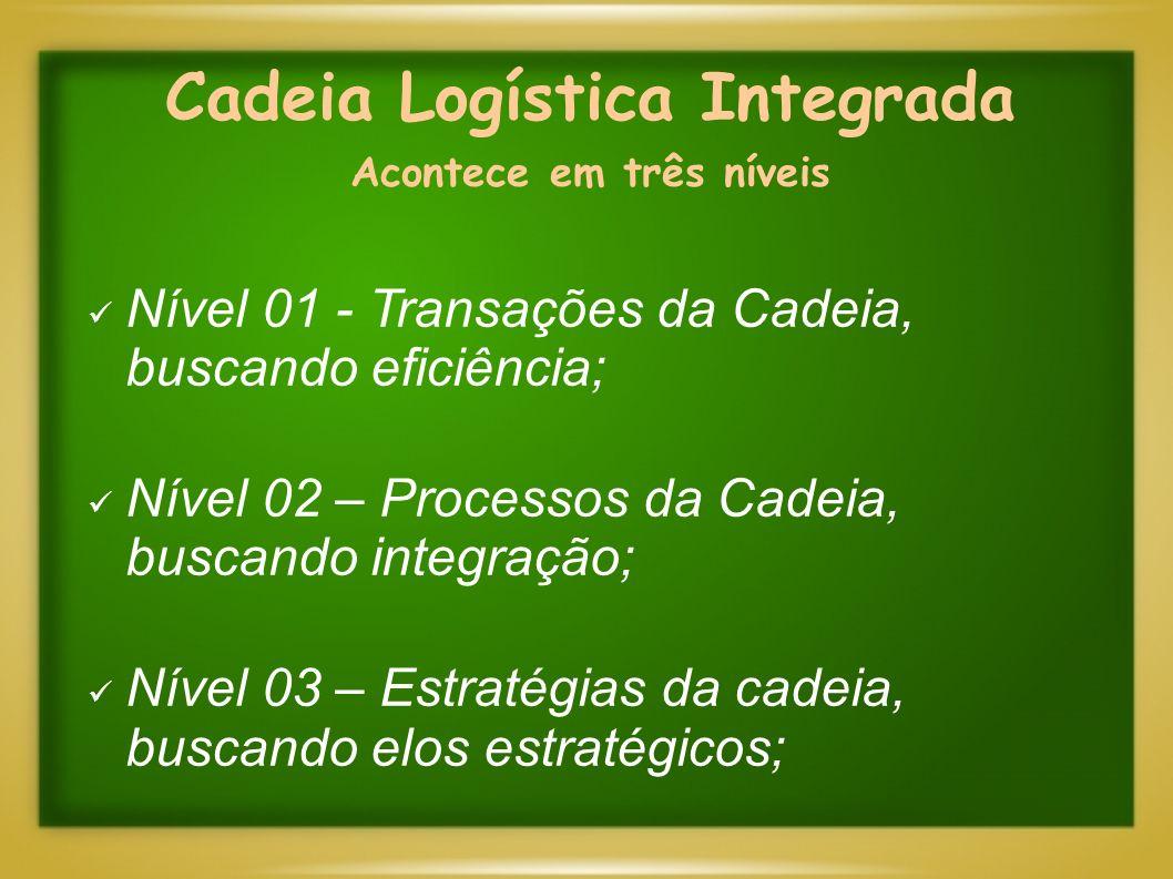 Cadeia Logística Integrada Acontece em três níveis Nível 01 - Transações da Cadeia, buscando eficiência; Nível 02 – Processos da Cadeia, buscando inte