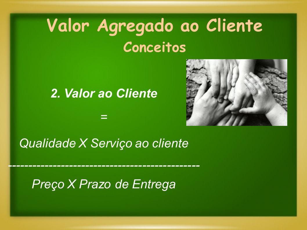 Valor Agregado ao Cliente Conceitos 2. Valor ao Cliente = Qualidade X Serviço ao cliente ----------------------------------------------- Preço X Prazo