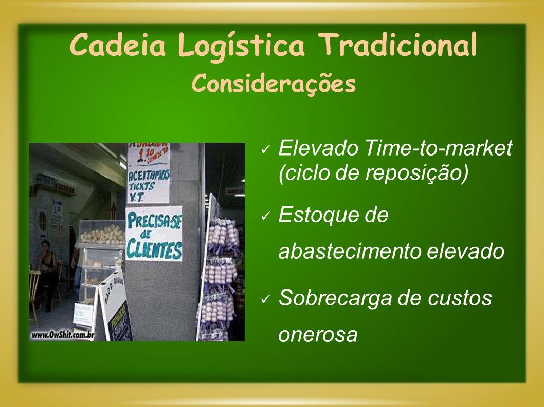 Cadeia Logística Tradicional Considerações Elevado Time-to-market (ciclo de reposição) Estoque de abastecimento elevado Sobrecarga de custos onerosa