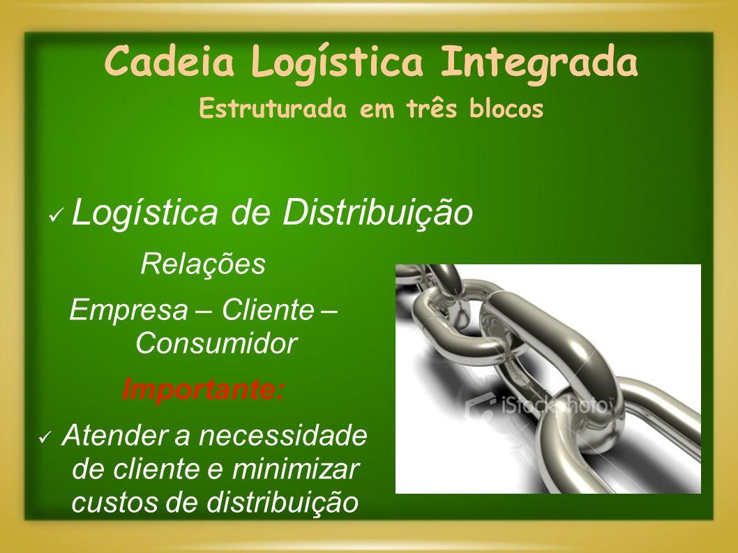 Cadeia Logística Integrada Estruturada em três blocos Logística de Distribuição Relações Empresa – Cliente – Consumidor Importante: Atender a necessid