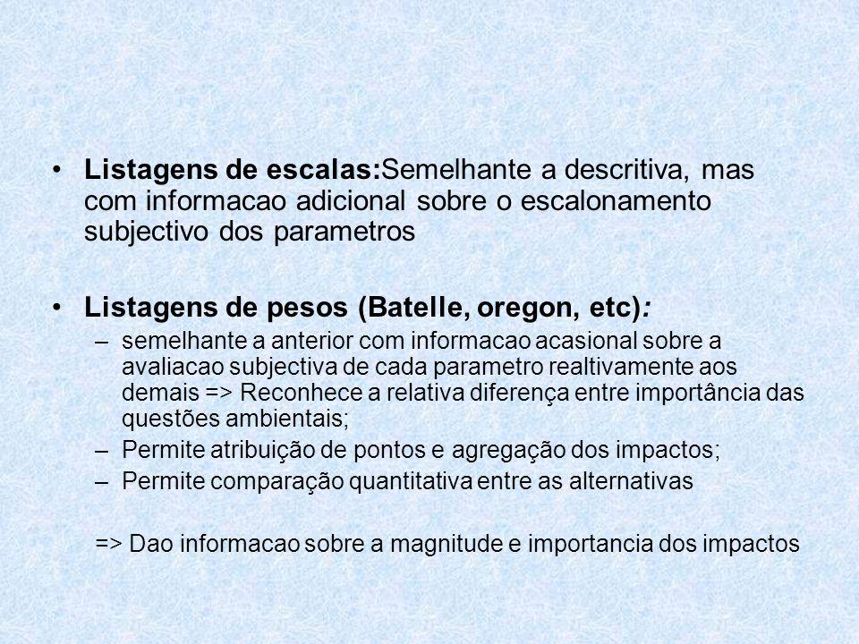 Listagens de escalas:Semelhante a descritiva, mas com informacao adicional sobre o escalonamento subjectivo dos parametros Listagens de pesos (Batelle