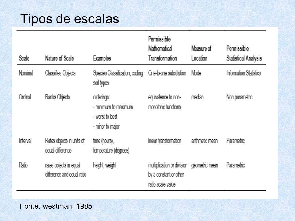 Tipos de escalas Fonte: westman, 1985