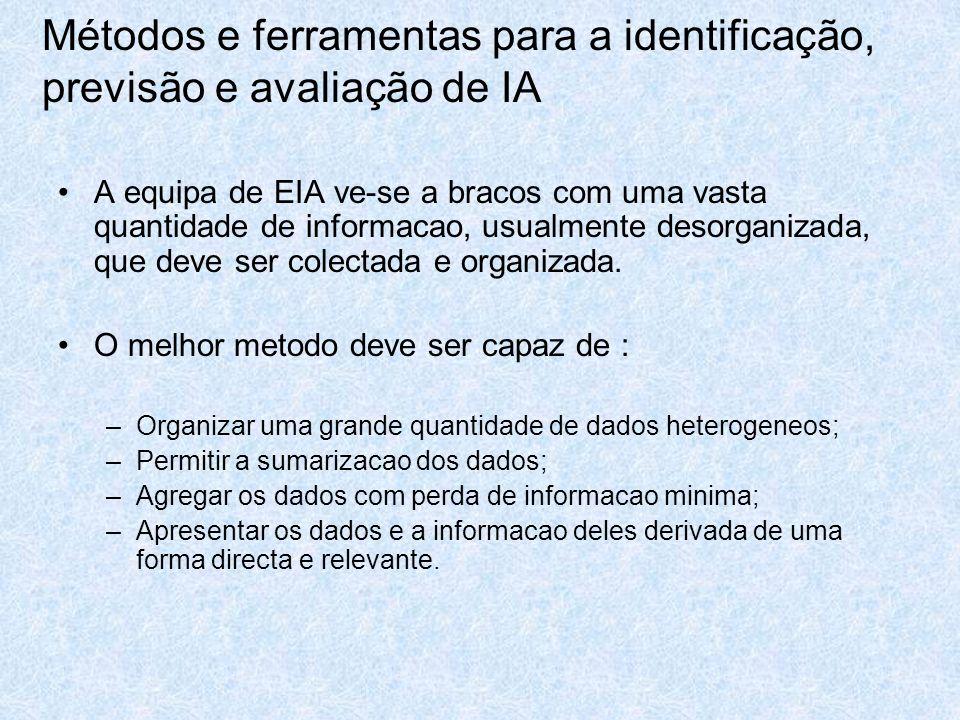 Métodos e ferramentas para a identificação, previsão e avaliação de IA A equipa de EIA ve-se a bracos com uma vasta quantidade de informacao, usualmen