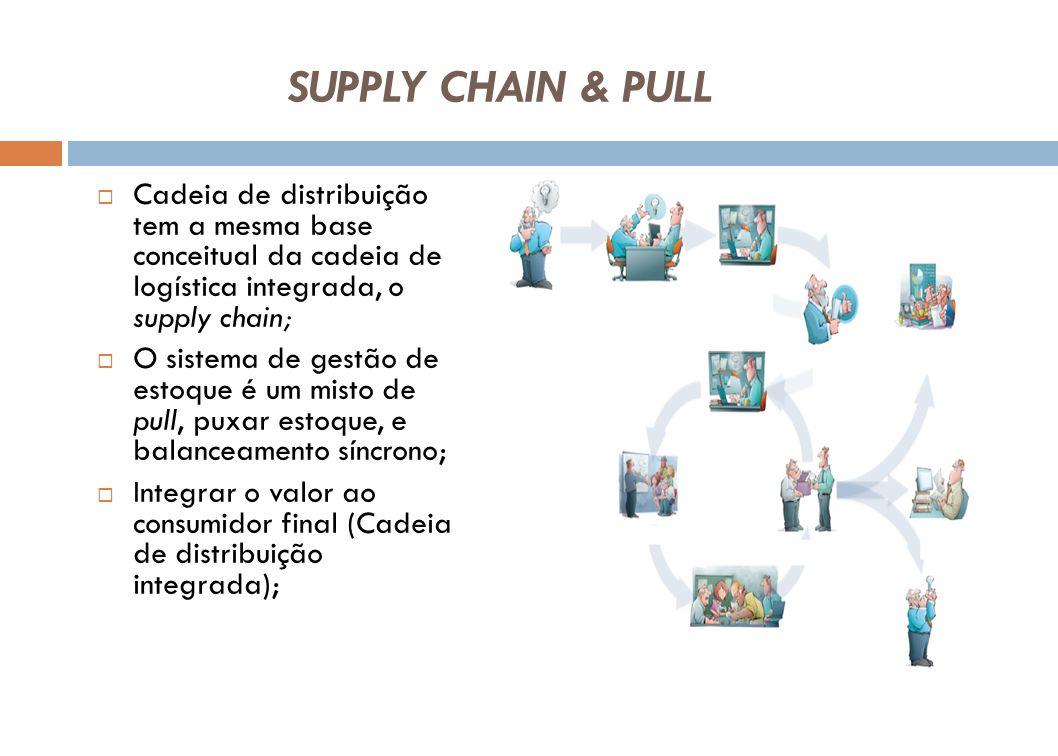 SUPPLY CHAIN & PULL Cadeia de distribuição tem a mesma base conceitual da cadeia de logística integrada, o supply chain; O sistema de gestão de estoqu
