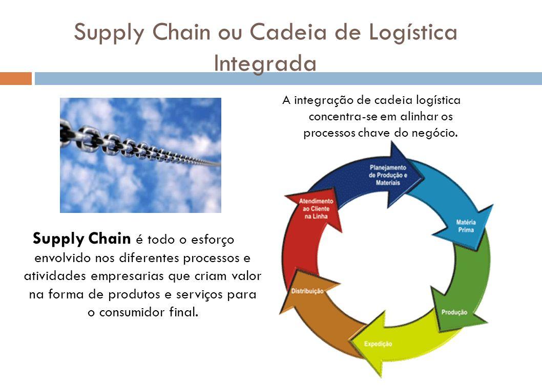 Supply Chain ou Cadeia de Logística Integrada A integração de cadeia logística concentra-se em alinhar os processos chave do negócio. Supply Chain é t