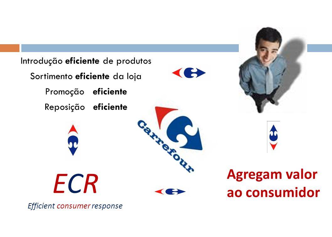 Introdução eficiente de produtos Sortimento eficiente da loja Promoção eficiente Reposição eficiente Agregam valor ao consumidor ECR Efficient consume