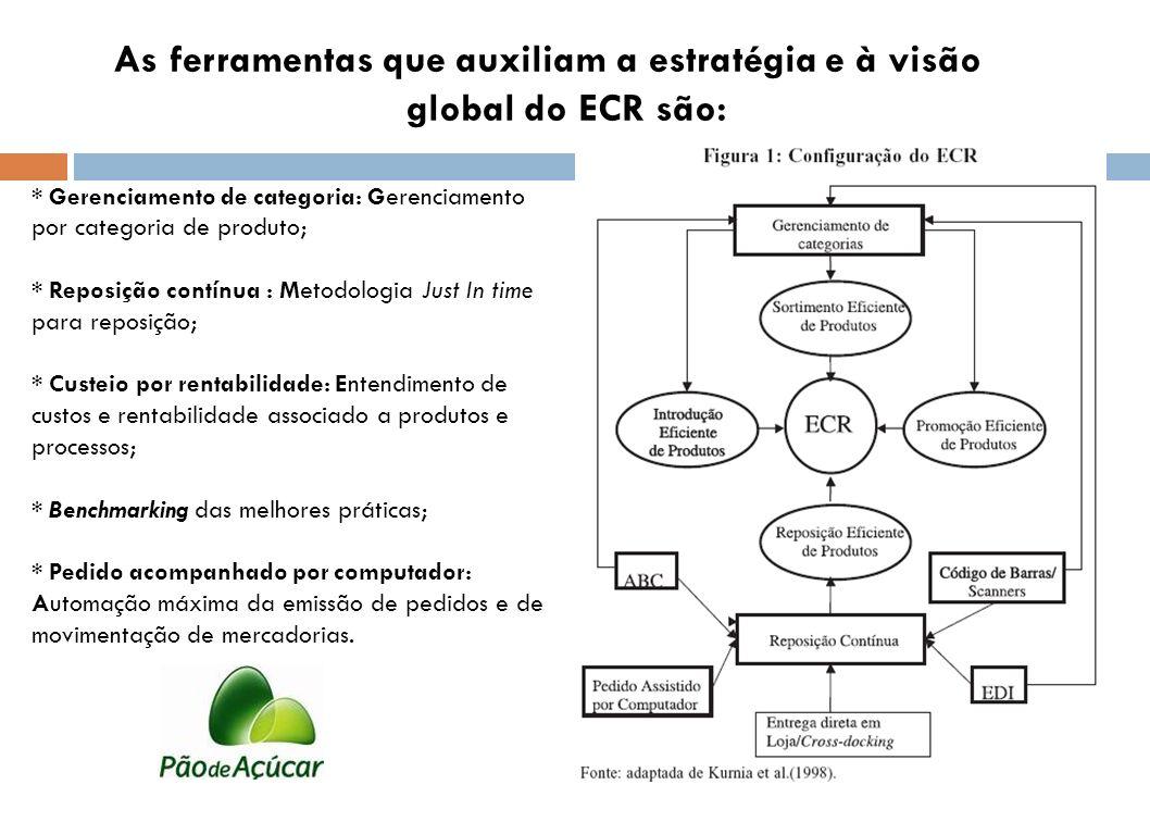 As ferramentas que auxiliam a estratégia e à visão global do ECR são: * Gerenciamento de categoria: Gerenciamento por categoria de produto; * Reposiçã