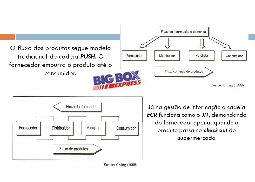 Já na gestão de informação a cadeia ECR funciona como o JIT, demandando do fornecedor apenas quando o produto passa no check out do supermercado O flu