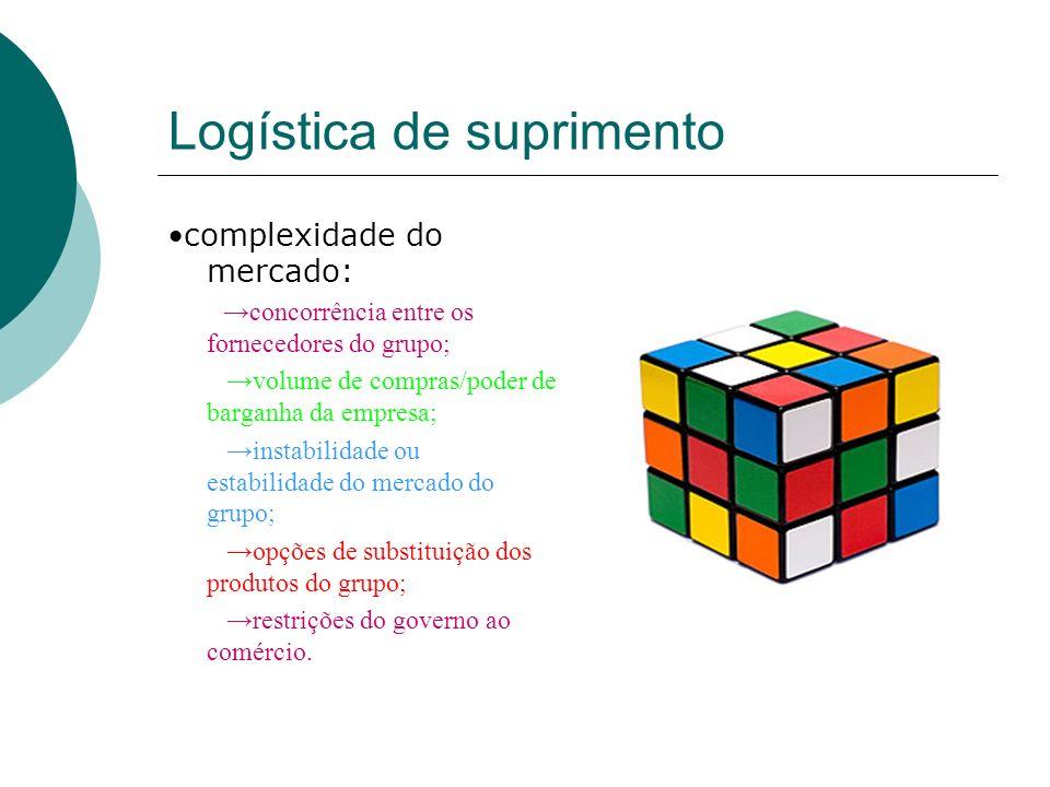 Logística de suprimento complexidade do mercado: concorrência entre os fornecedores do grupo; volume de compras/poder de barganha da empresa; instabil