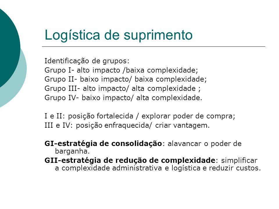 Logística de suprimento Identificação de grupos: Grupo I- alto impacto /baixa complexidade; Grupo II- baixo impacto/ baixa complexidade; Grupo III- al