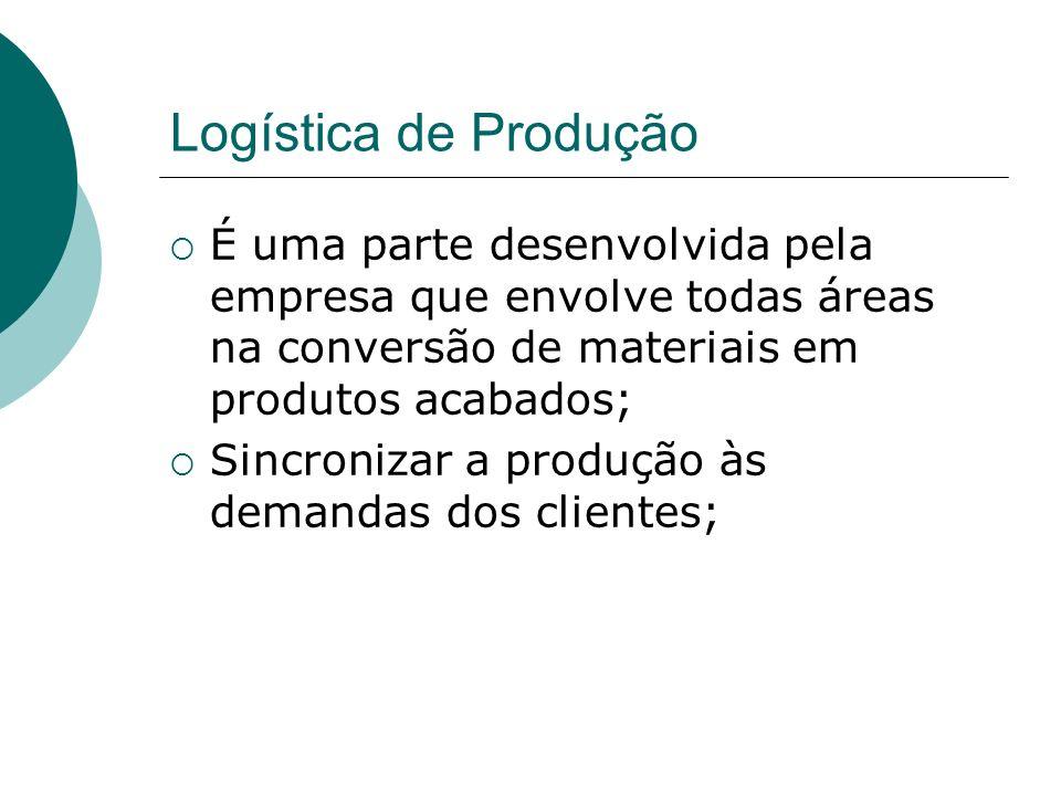 Logística de Produção É uma parte desenvolvida pela empresa que envolve todas áreas na conversão de materiais em produtos acabados; Sincronizar a prod