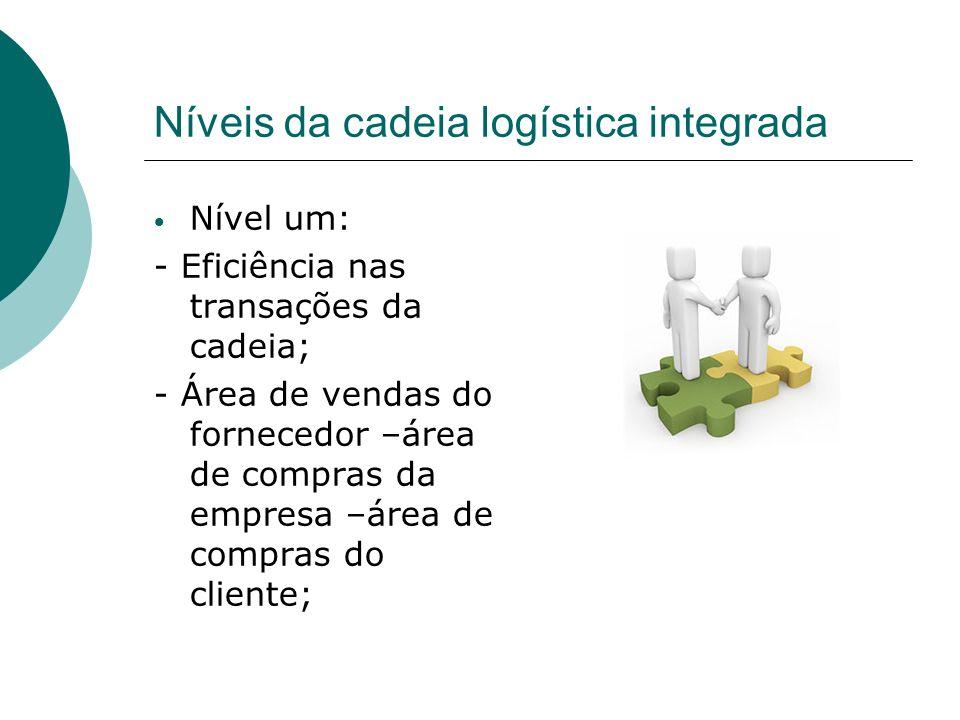 Níveis da cadeia logística integrada Nível um: - Eficiência nas transações da cadeia; - Área de vendas do fornecedor –área de compras da empresa –área