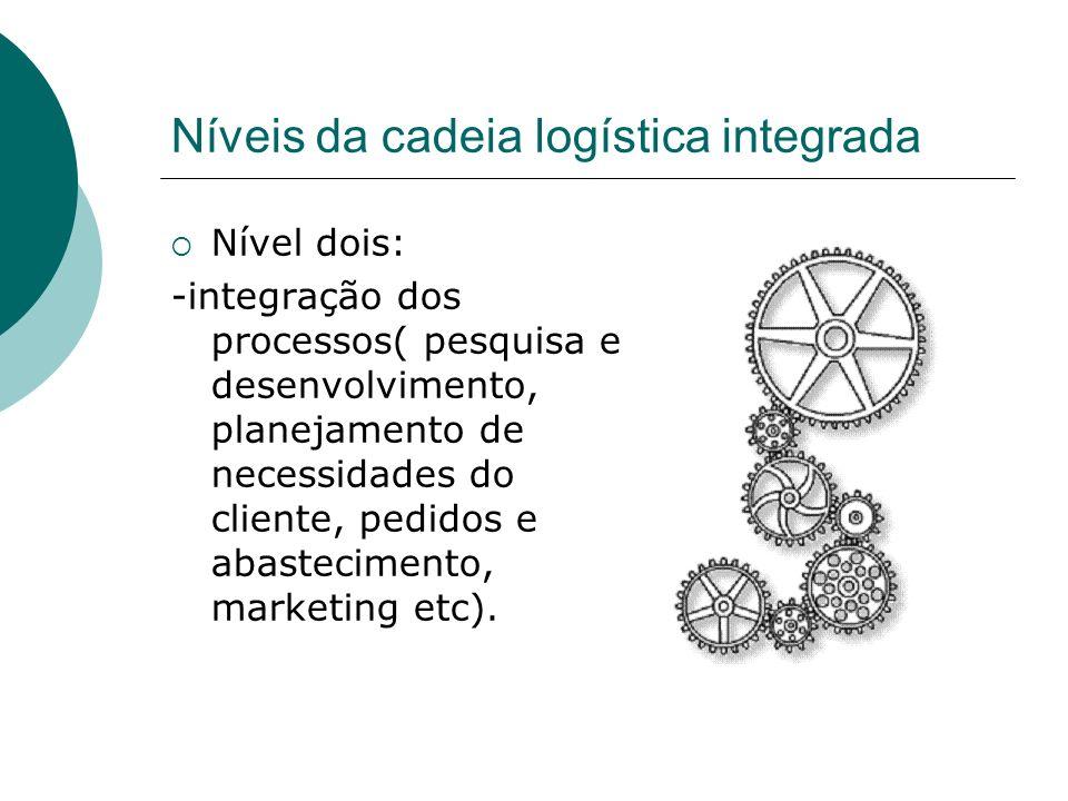 Níveis da cadeia logística integrada Nível dois: -integração dos processos( pesquisa e desenvolvimento, planejamento de necessidades do cliente, pedid