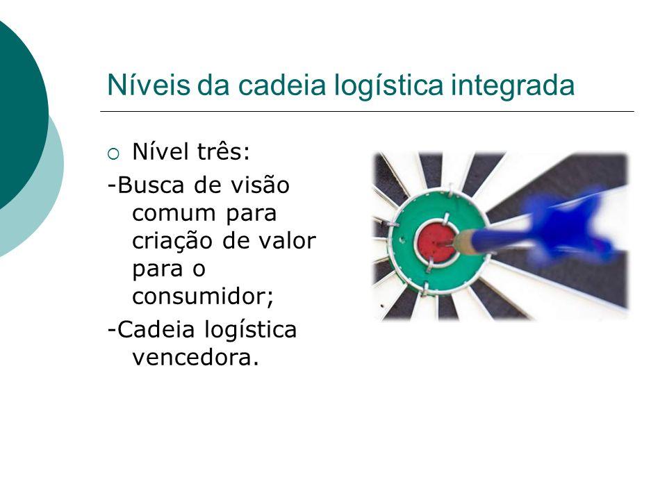 Níveis da cadeia logística integrada Nível três: -Busca de visão comum para criação de valor para o consumidor; -Cadeia logística vencedora.
