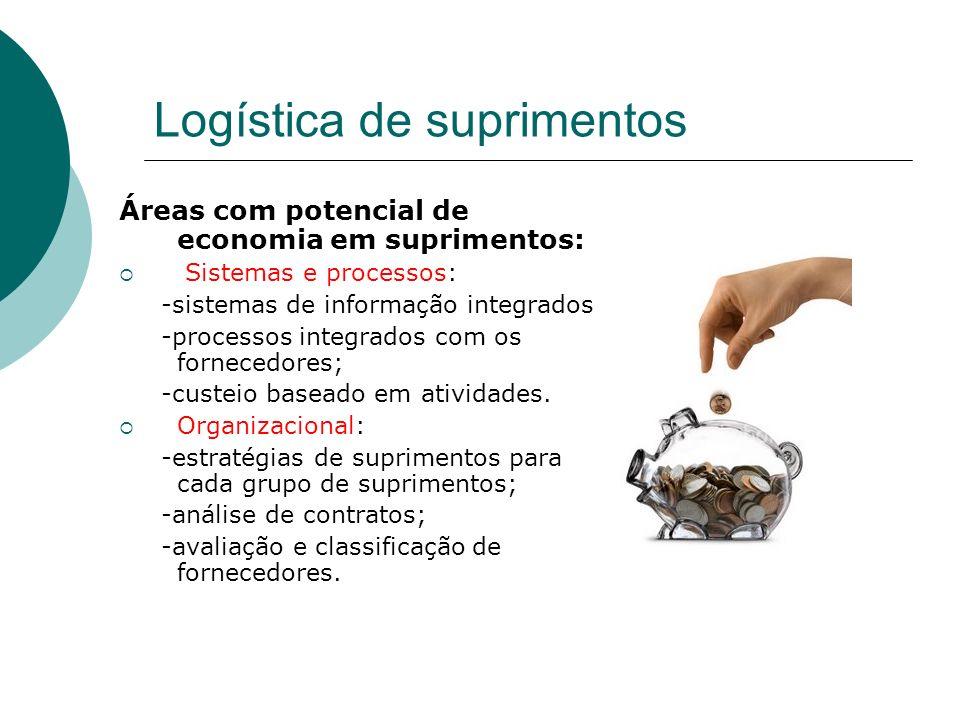 Logística de suprimentos Áreas com potencial de economia em suprimentos: Sistemas e processos: -sistemas de informação integrados; -processos integrad