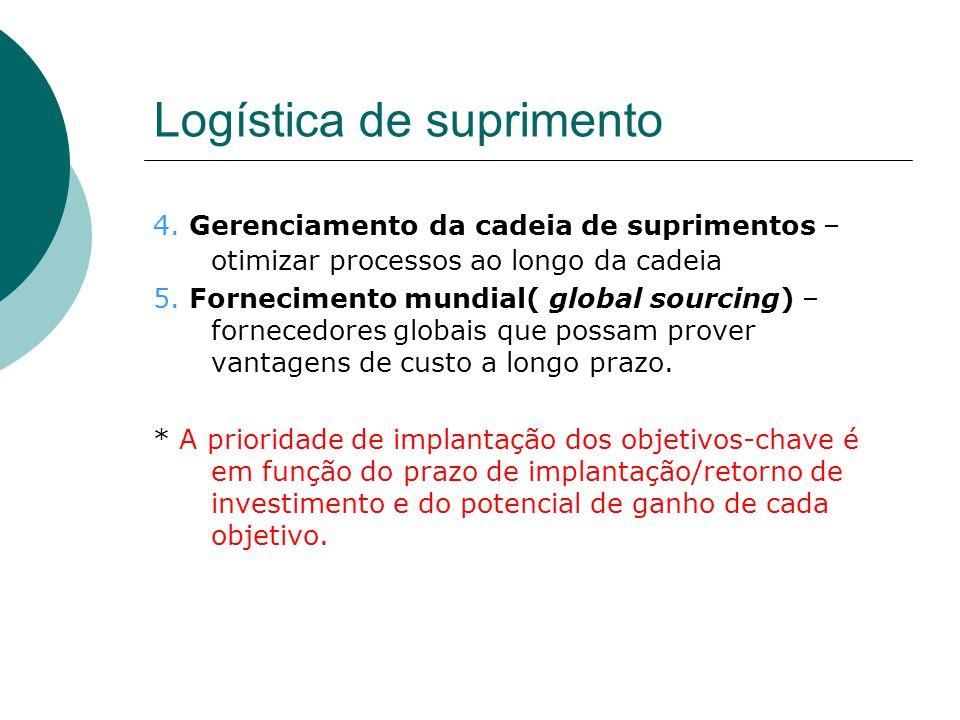Logística de suprimento 4. Gerenciamento da cadeia de suprimentos – otimizar processos ao longo da cadeia 5. Fornecimento mundial( global sourcing) –