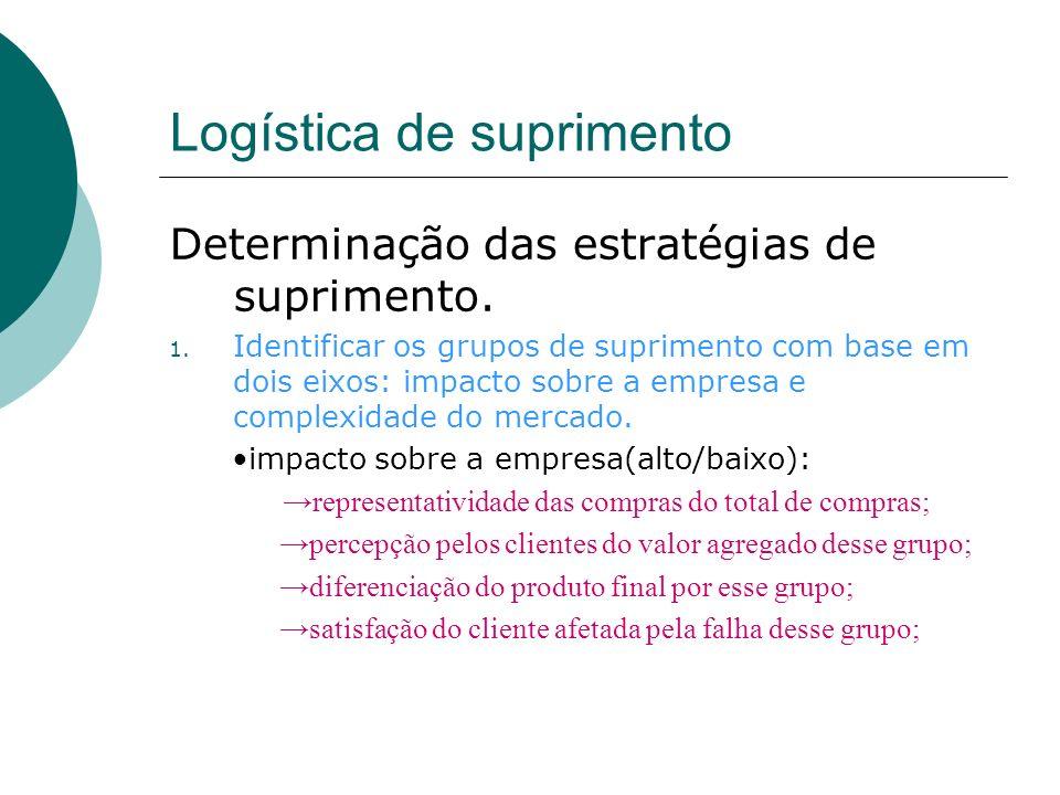 Logística de suprimento Determinação das estratégias de suprimento. 1. Identificar os grupos de suprimento com base em dois eixos: impacto sobre a emp