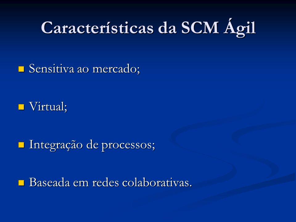 Características da SCM Ágil Sensitiva ao mercado; Sensitiva ao mercado; Virtual; Virtual; Integração de processos; Integração de processos; Baseada em