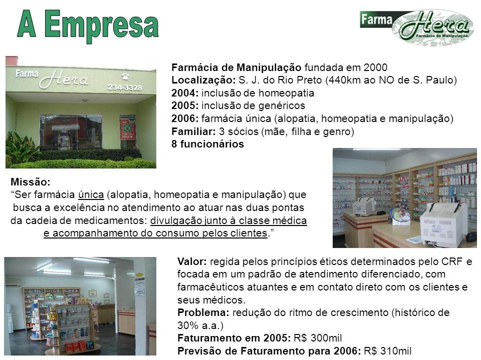 Farmácia de Manipulação fundada em 2000 Localização: S. J. do Rio Preto (440km ao NO de S. Paulo) 2004: inclusão de homeopatia 2005: inclusão de genér