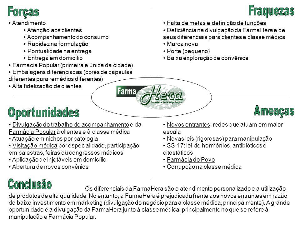 Os diferenciais da FarmaHera são o atendimento personalizado e a utilização de produtos de alta qualidade. No entanto, a FarmaHera é prejudicada frent