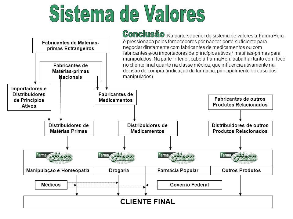 Fabricantes de Matérias-primas Nacionais Fabricantes de Matérias- primas Estrangeiros Fabricantes de Medicamentos Fabricantes de outros Produtos Relac
