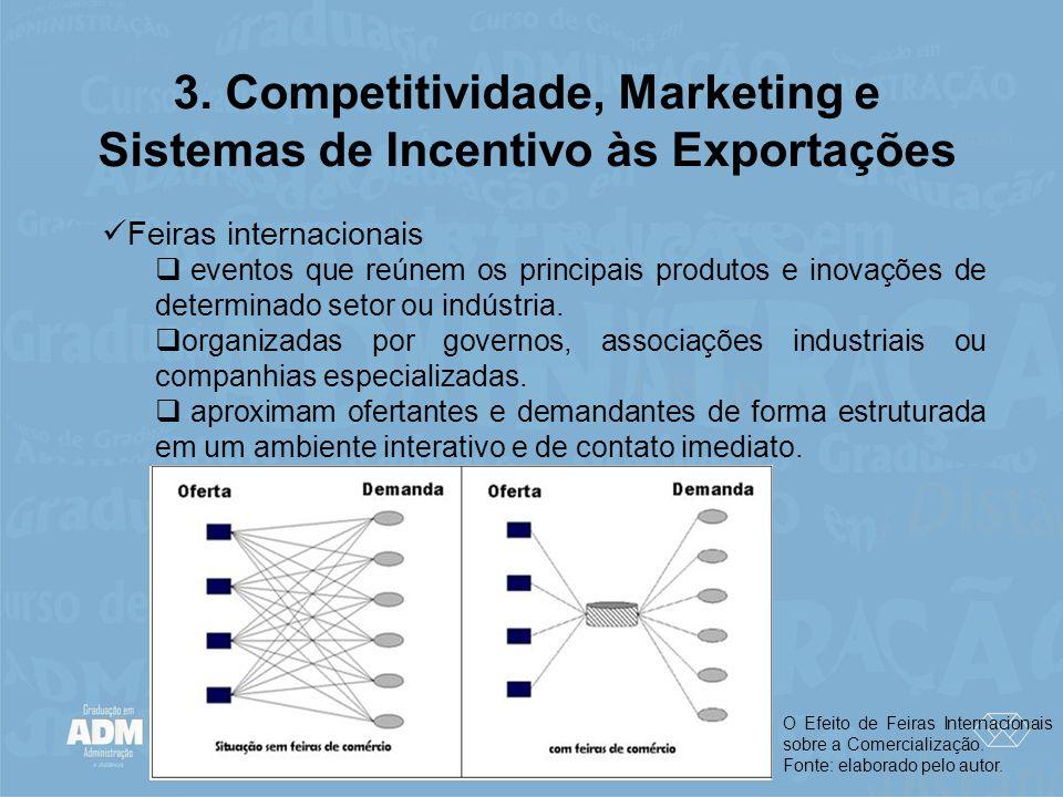 3. Competitividade, Marketing e Sistemas de Incentivo às Exportações Feiras internacionais eventos que reúnem os principais produtos e inovações de de